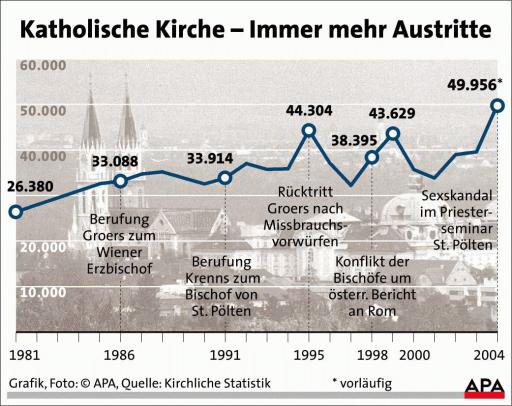 Kirchenaustritt österreich
